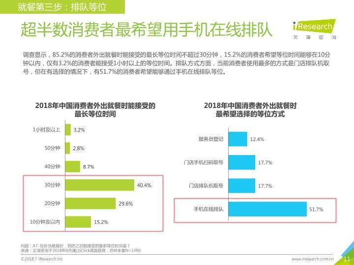餐飲行業最新市場研究報告:2018中國新餐飲消費趨勢報告-undefined