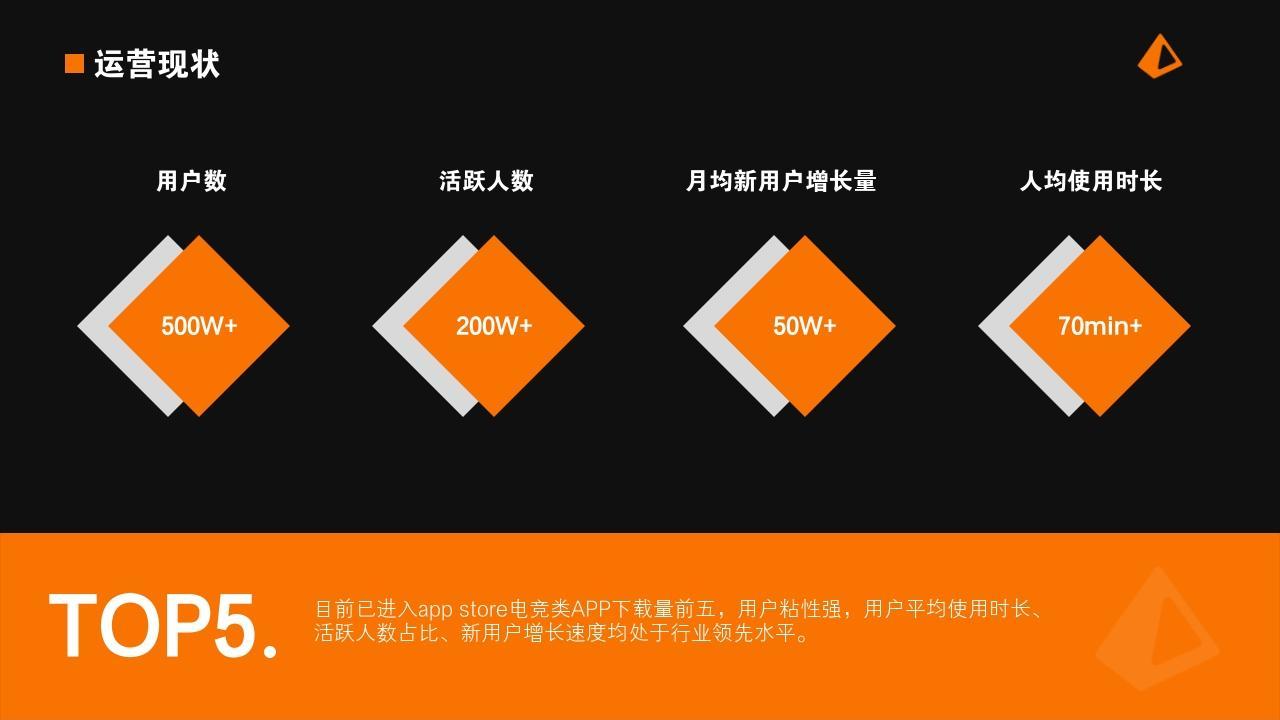 電競手游娛樂項目游戲社區行業商業計劃書PPT模板-運營現狀