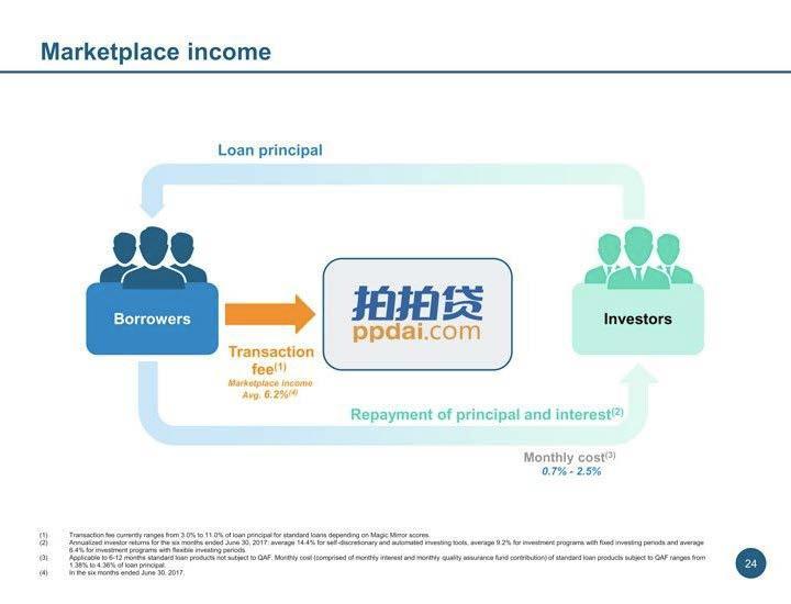 拍拍贷网贷平台IPO路演PPT-undefined