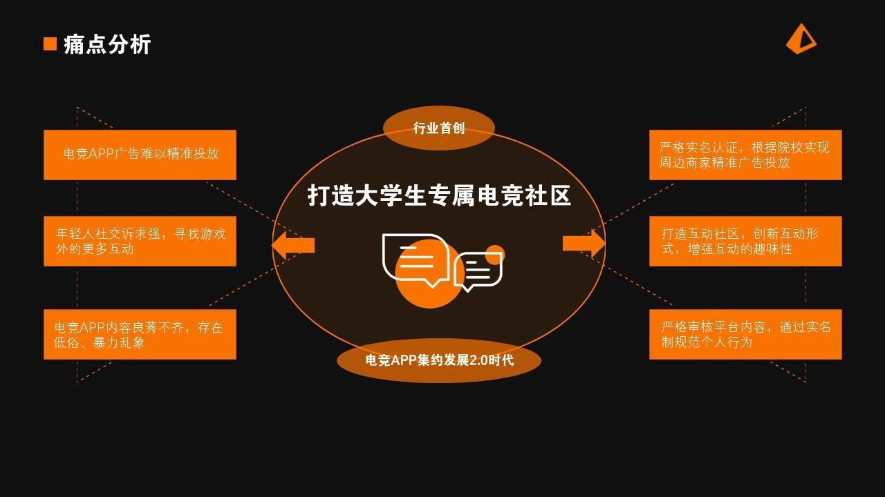 電競手游娛樂項目游戲社區行業商業計劃書PPT模板-痛點分析